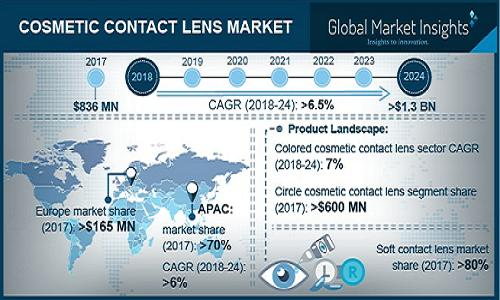 Cosmetic Contact Lenses Market