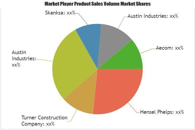 Aviation Infrastructure Market