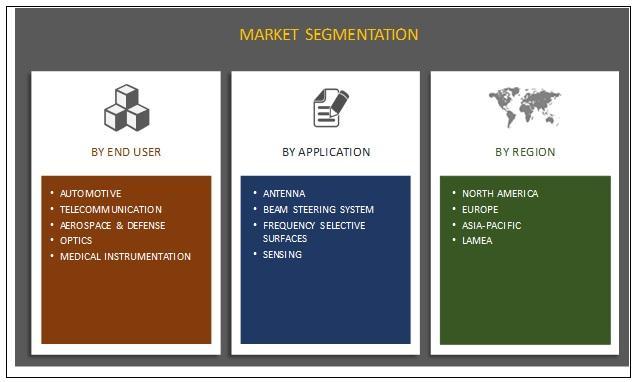 Metamaterial Medium Market