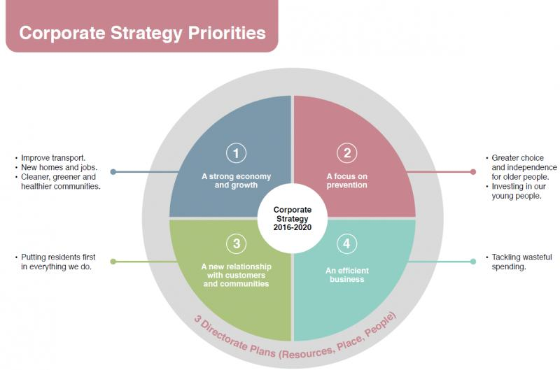 Corporate Strategy Market, Top key players are PwC, Accenture,
