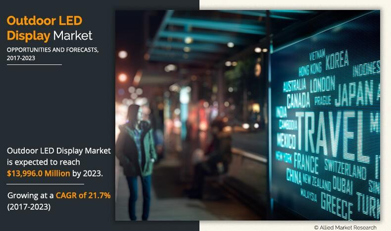 Outdoor LED Display Market Expected to Reach $14 Billion by 2023