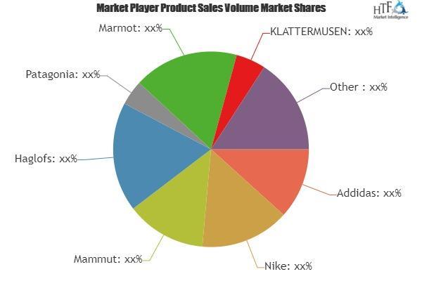 Hiking Apparel Market to Witness Massive Growth| Addidas, Nike,