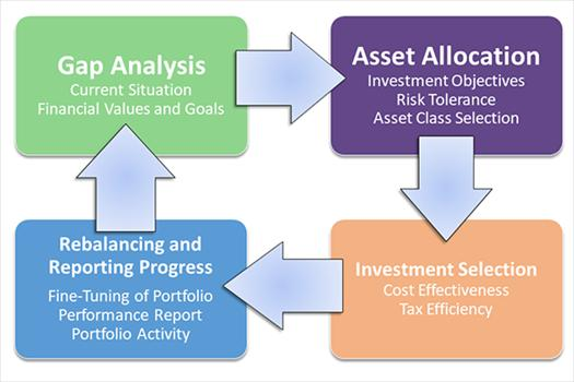 Global Asset Allocation Consulting Market, Top key players