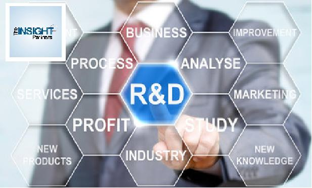 R and D Outsourcing Services Market 2019 – Broad Analysis