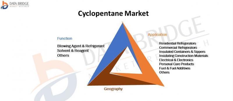 Cyclopentane Market