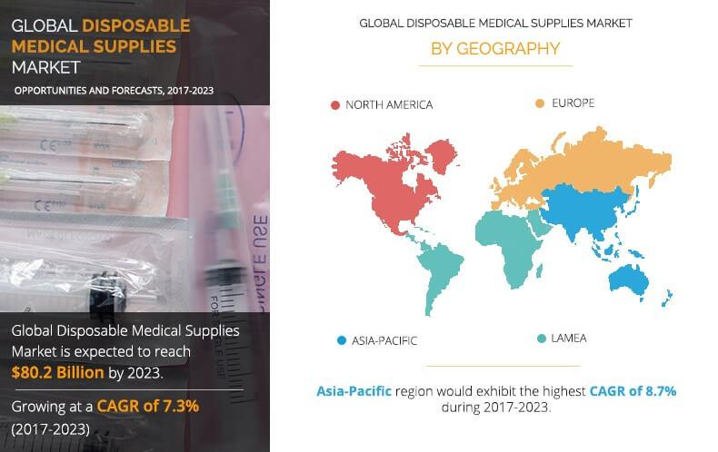 Disposable Medical Supplies Market