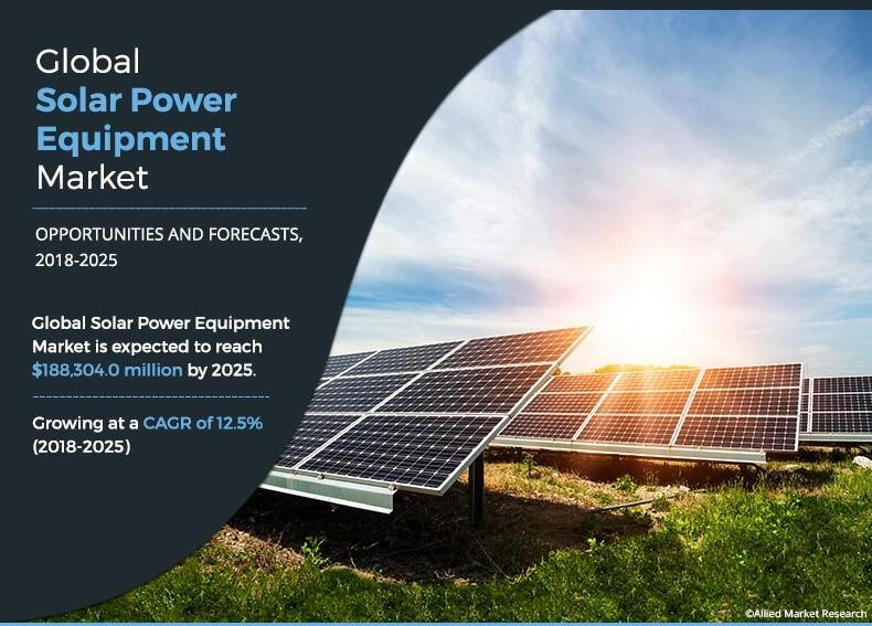 Solar Power Equipment Market Poised to Achieve Significant