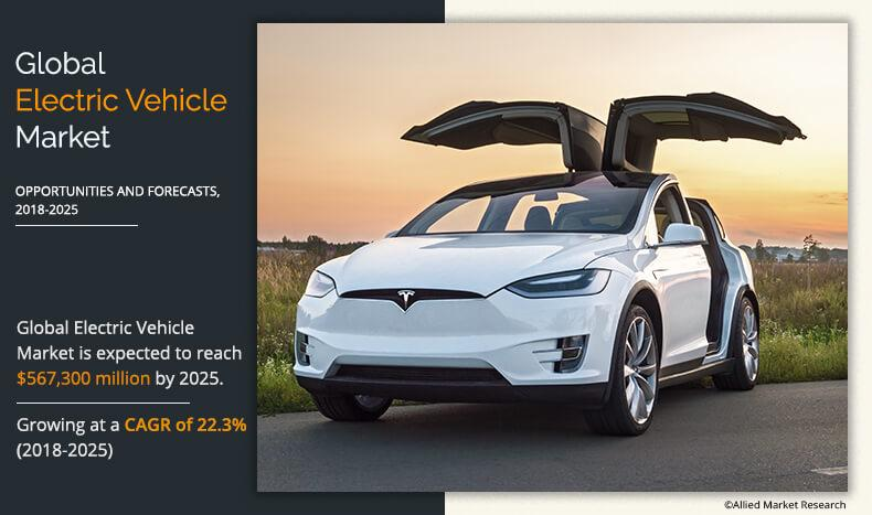 Electric Vehicle Market to Garner $567.3 Billion by 2025: Growth