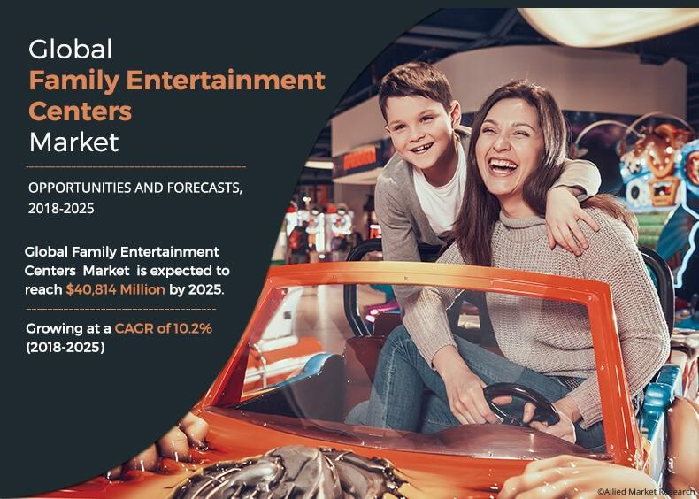 Family Entertainment Centers Market Worth $40.81 Bn by 2025