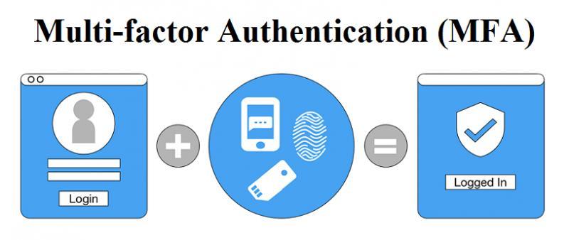 Multi-factor Authentication (MFA) Market