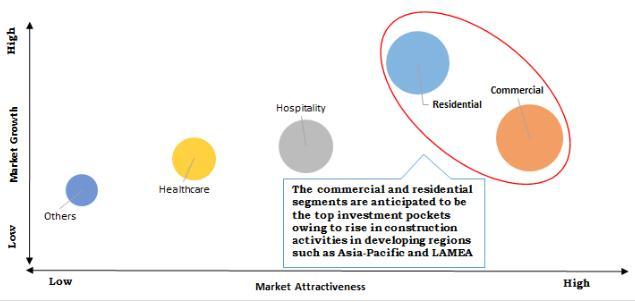 Roof Coatings Market