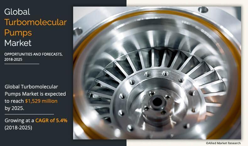 Turbomolecular Pumps Market Size Worth 1,529 Million USD by 2025