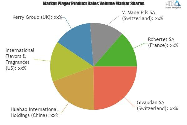 Animal & Pet Food Flavors Market to Witness Massive Growth|