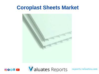 Global Coroplast Sheets Market Size, Share, Trends and Forecast