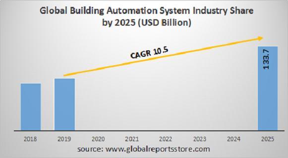 Building Automation System Market