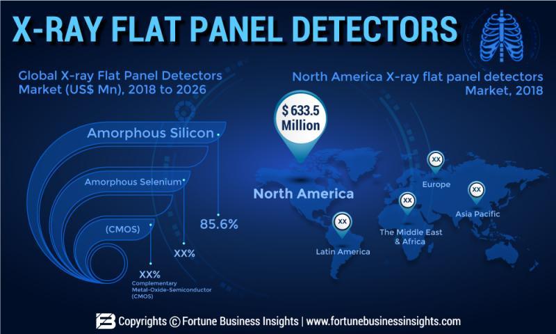 X-ray Flat Panel Detectors Market Worth US$ 1,793.5 Mn by Top Key
