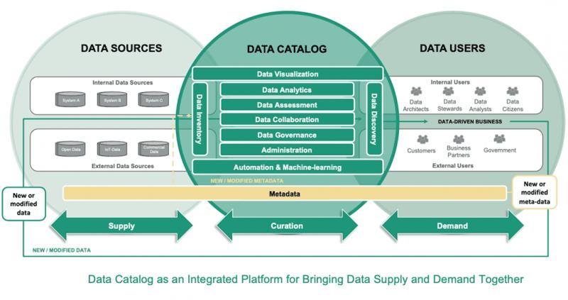 Global Machine Learning Data Catalog Software Market, Top key