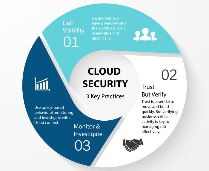 Global Cloud Security Software Market, Top key players