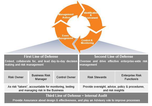 Global Business Risk Management Advisory Market, Top key