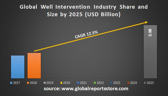 Well Intervention Industry is estimated to grow at a CAGR of 12.5%