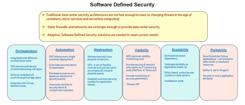 Global Software-Defined Security Market, Top key players