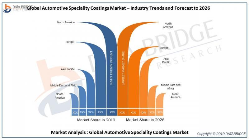 Global Automotive Speciality Coatings Market