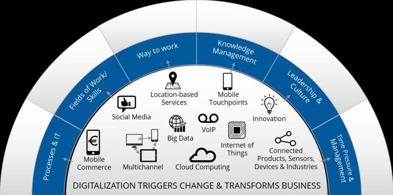 Global IoT in Digital Transformation Market, Top key players