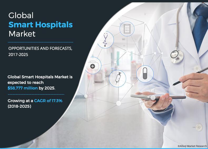 Smart Hospitals Market