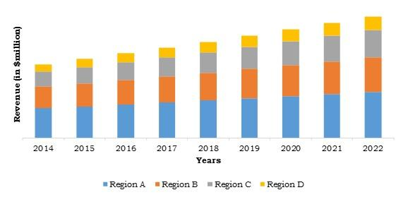 Pulse Oximeters Market Report To Share Key Aspects of
