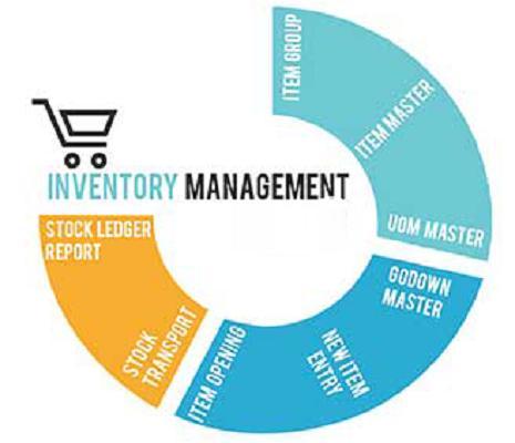 Global Inventory Management Software Market 2019: Size, Share,
