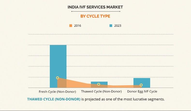 India IVF Services Market