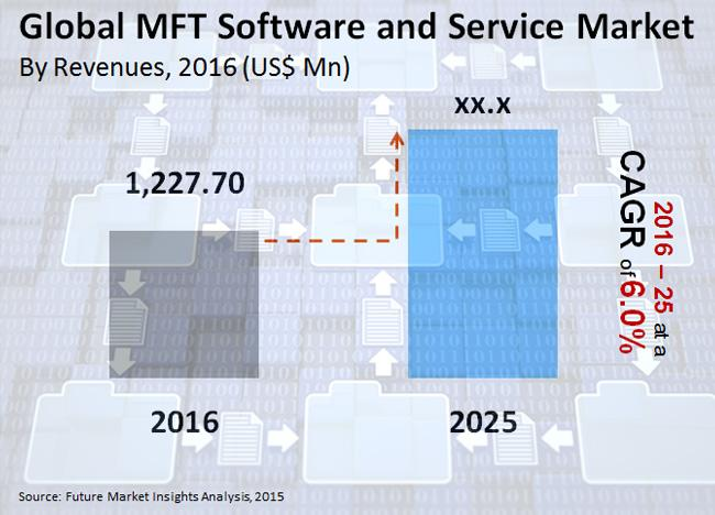 Thriving Online Banking Sector Fuels the Demand for MFT Software