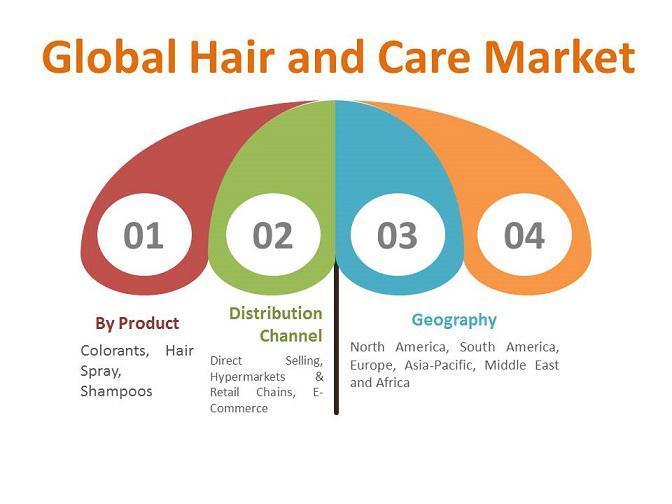 Hair Care MArket