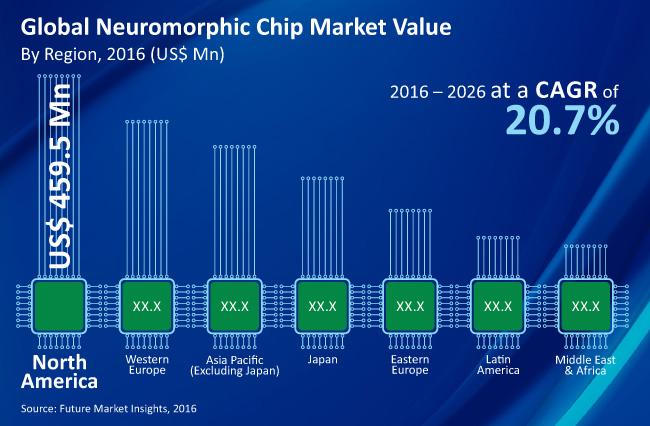 Neuromorphic Chip Market- Segment wise performance report 2019