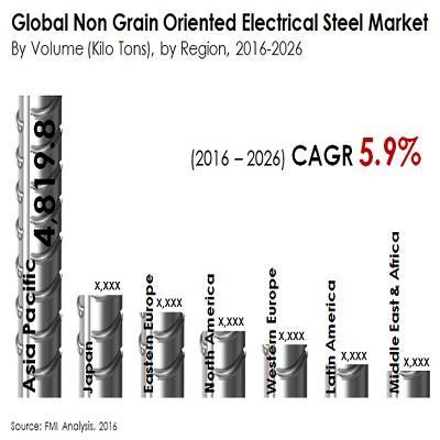 Electrical Steel Market