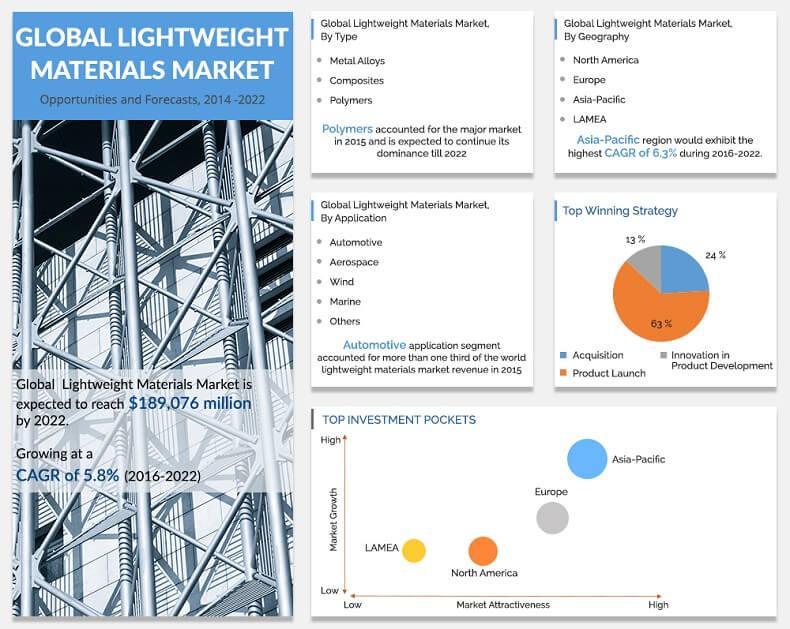 Lightweight Materials Market