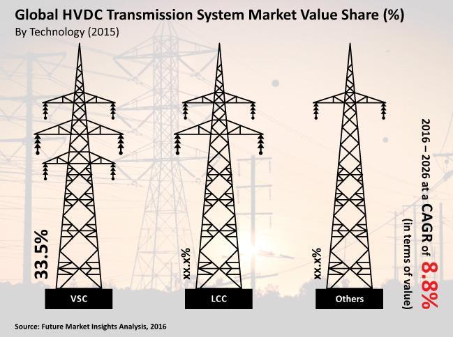 High Voltage Direct Current (HVDC) Transmission System Market