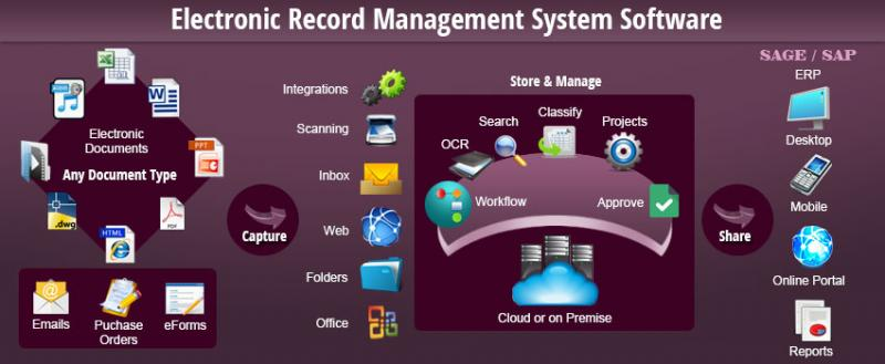 Global Digital Records Management Market, Top key players