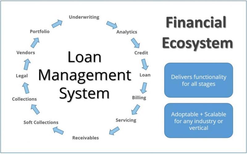 Global Loan Origination & Servicing Software Market, Top key