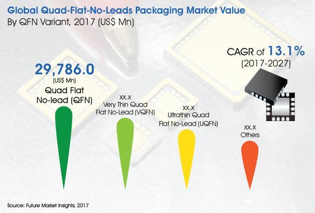 Quad-Flat-No-Lead Packaging Market Development Trends &