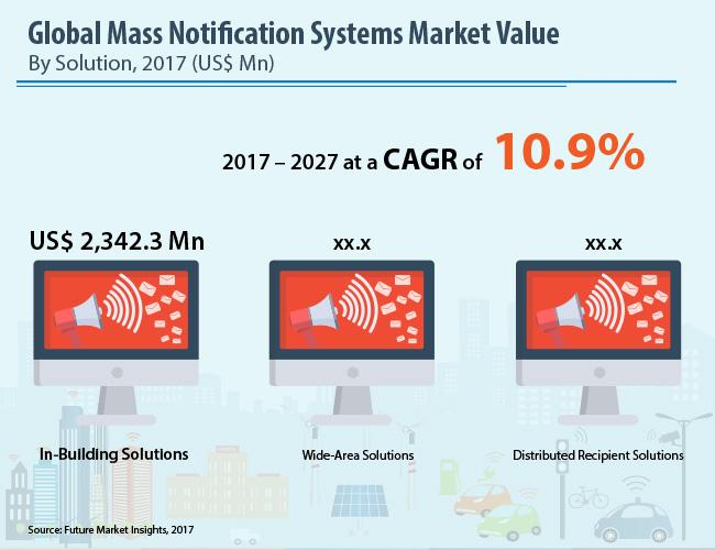 Mass Notification Systems Market Opportunity Analysis 2017