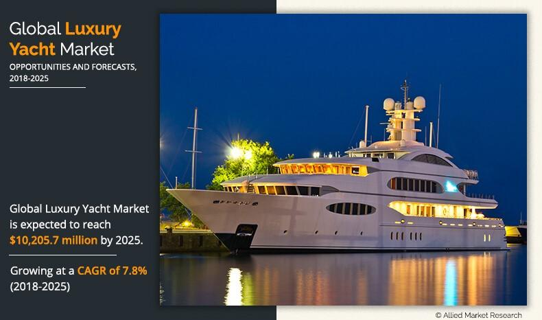 Luxury yacht market size was valued at $5,703.4 million in 2017