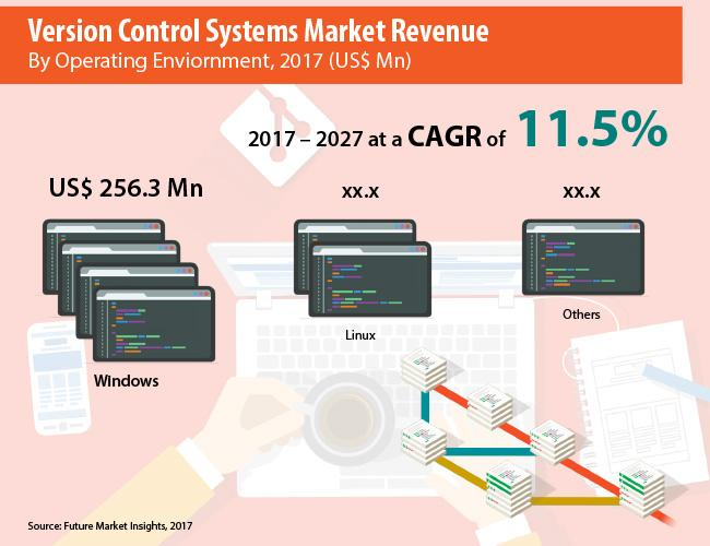 Version Control Systems Market- Competitive Analysis