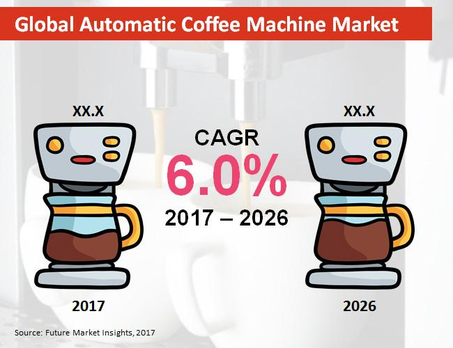 Automatic Coffee Machines Market- Technological Advancements