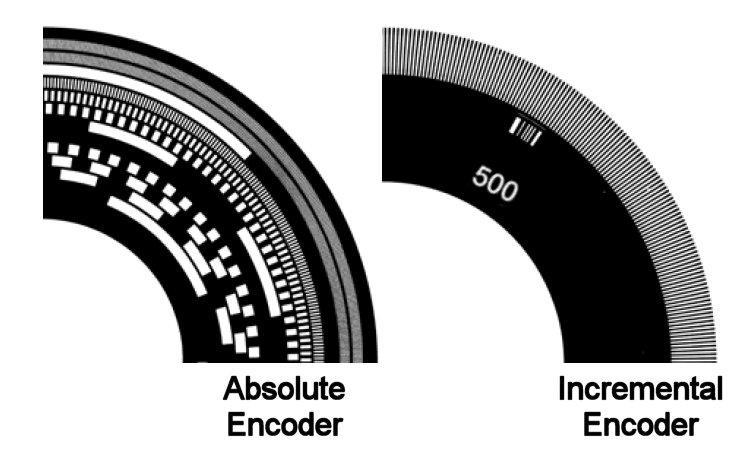 Global Digital Absolute Encoders Market, Top key players