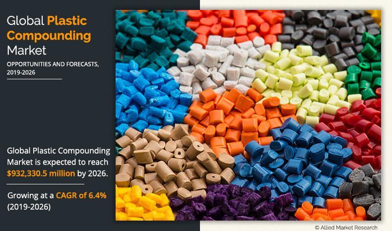 Plastic Compounding Market