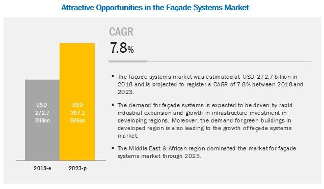 Facade Systems Market worth $397.2 billion by 2023