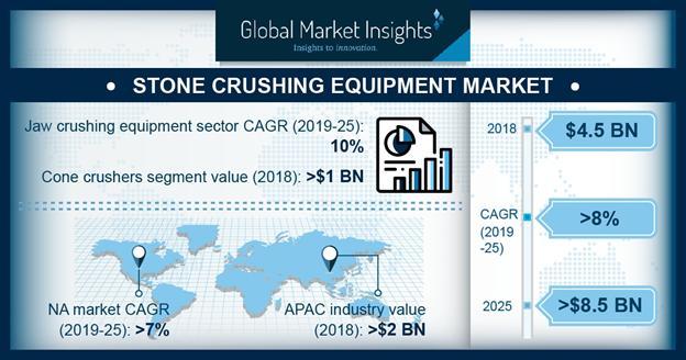 Stone Crushing Equipment Market