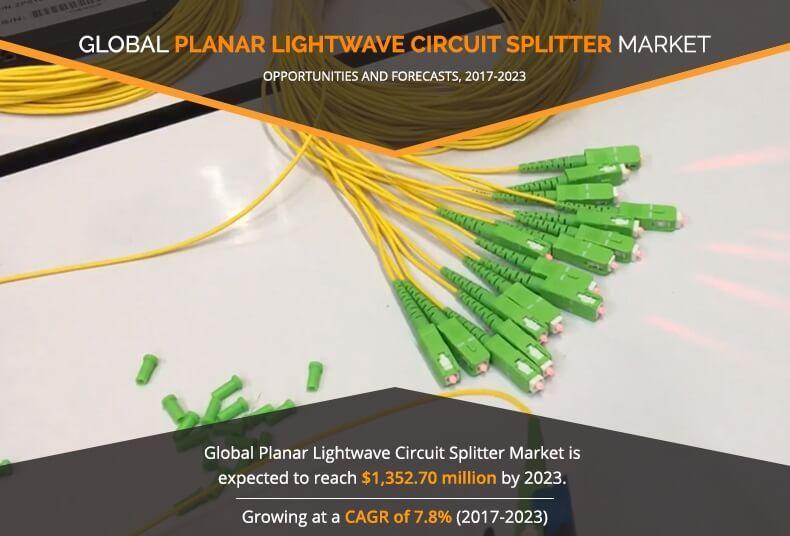 Planar Lightwave Circuit Splitter Market Expected to Reach