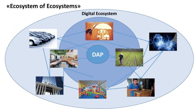Massive Growth for Global Digital Assets Ecosystem Market 2019-